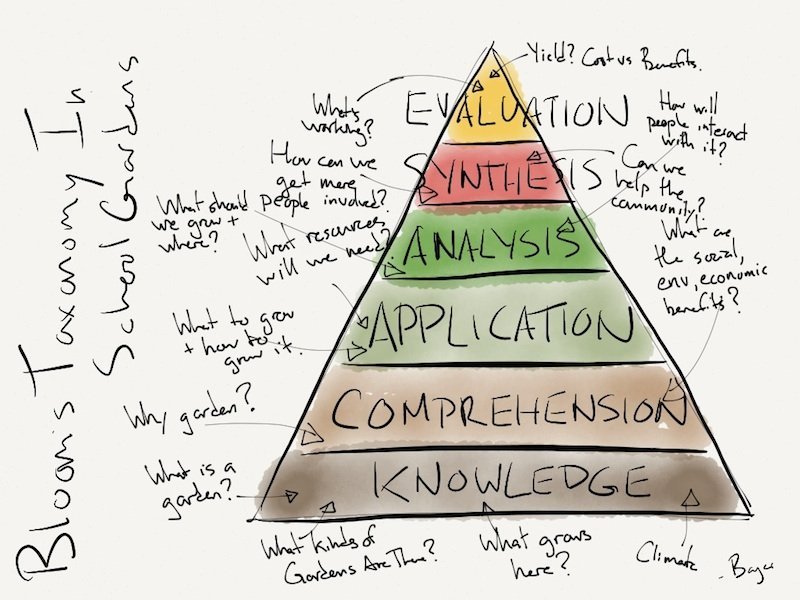 Blooms Taxonomy For School Gardens