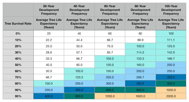 Tree Life-Expectancy at Various Development Cycles Lengths and Tree Survival Rates, Chart, Dustin Bajer